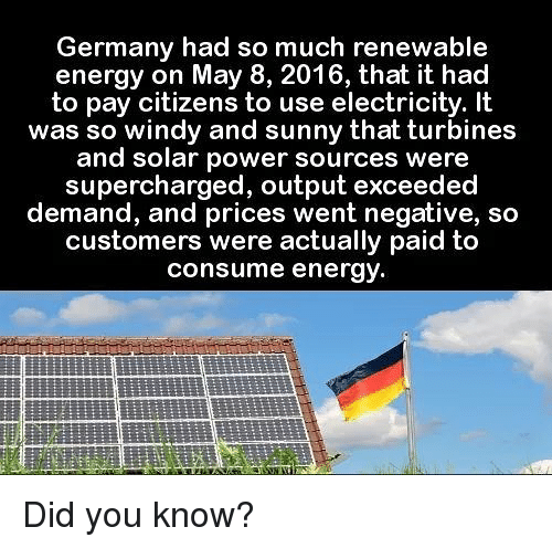 Energy, Memes, and Germany: Germany had so much renewable  energy on May 8, 2016, that it had  to pay citizens to use electricity. It  was so windy and sunny that turbines  and solar power sources were  supercharged, output exceeded  demand, and prices went negative, so  customers were actually paid to  consume energy Did you know?