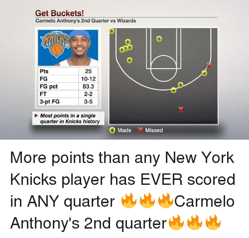 Carmelo Anthony, New York Knicks, and Memes: Get Buckets!  Carmelo Anthonys 2nd Quarter vs Wizards  25  Pts  FG  10-12  FG pct  83.3  2-2  3-pt FG  3-5  Most points in a single  quarter in Knicks history L  O Made  Missed More points than any New York Knicks player has EVER scored in ANY quarter  🔥🔥🔥Carmelo Anthony's 2nd quarter🔥🔥🔥