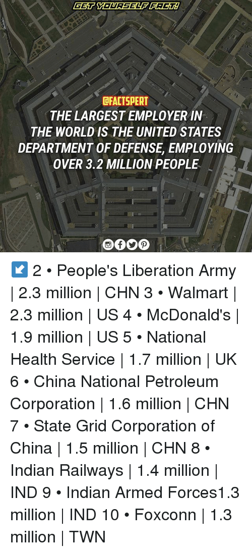 service: GET YOURSELF FACTI  DFACTSPERT  THE LARGESTEMPLOYER IN  THE WORLD IS THE UNITED STATES  DEPARTMENT OF DEFENSE EMPLOYING  OVER 3.2 MILLION PEOPLE ↙️ 2 • People's Liberation Army | 2.3 million | CHN 3 • Walmart | 2.3 million | US 4 • McDonald's | 1.9 million | US 5 • National Health Service | 1.7 million | UK 6 • China National Petroleum Corporation | 1.6 million | CHN 7 • State Grid Corporation of China | 1.5 million | CHN 8 • Indian Railways | 1.4 million | IND 9 • Indian Armed Forces1.3 million | IND 10 • Foxconn | 1.3 million | TWN