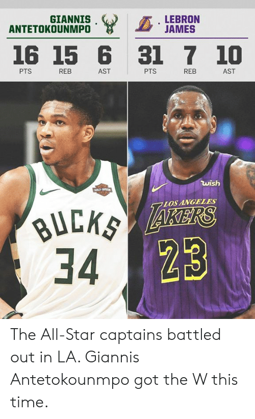 Giannis Antetokounmpo: GIANNIS  ANTETOKOUNMPO  LEBRON  JAMES  16 15 6 31 7 10  PTS  REB  AST  PTS  REB  AST  wish  Ta1  LOSANGELES  34 The All-Star captains battled out in LA.   Giannis Antetokounmpo got the W this time.