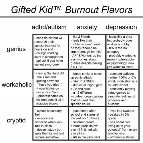 "Club, College, and Friends: Gifted KidTM Burnout Flavors  adhd/autism  anxiety depression  like 2 friends  - feels like their  -looks like a prep  but probably does  acid as a hobby  -0% in the hw  category  probably wanted to  major in philosophy  or psychology, now  just wants to sleep  - can't do hw but will  research their  special interest for  hours on end  -college reading  level in kindergarten  ppl ask if you have  savant syndrome  problems aren't valid  bc they ""should be  smart enough for this""  - AP/IB/Honors up the  ass, worries about  grades despite having  5.0 GPA  genius  trying So Hard, All  The Time and  - forced smile to cover  - constant caffeine  - either 100% or 0%  effort, motivation is a  up panic attack  - DAY PLANNER  - studies all night, gets  getting nowhere  workaholichave you tried  roulette wheel  hyperfixates on  calculus at 2am  - constantly playing  video games to  simulate feelings of  progress and  a 79 and cries  - in 12 different  volunteer organizations  procrastinates on  hw and does it all in  that all need club  massive blocks  specific hours  success  school is sensory  -goes home after  school and stares at  the wall for 10 hours  - lives in a sweater  peaked in 5th  grade  -has heard ""not  hell  everyone is  shocked when you  talk in class  сryptid  -constant dread  living up to your  potential"" from every  teacher ever  around projects/hw  even if finished with  -doesn't study but  gets the highest test  everything  - sits in the very back  probably a stoner  Scores somehow"