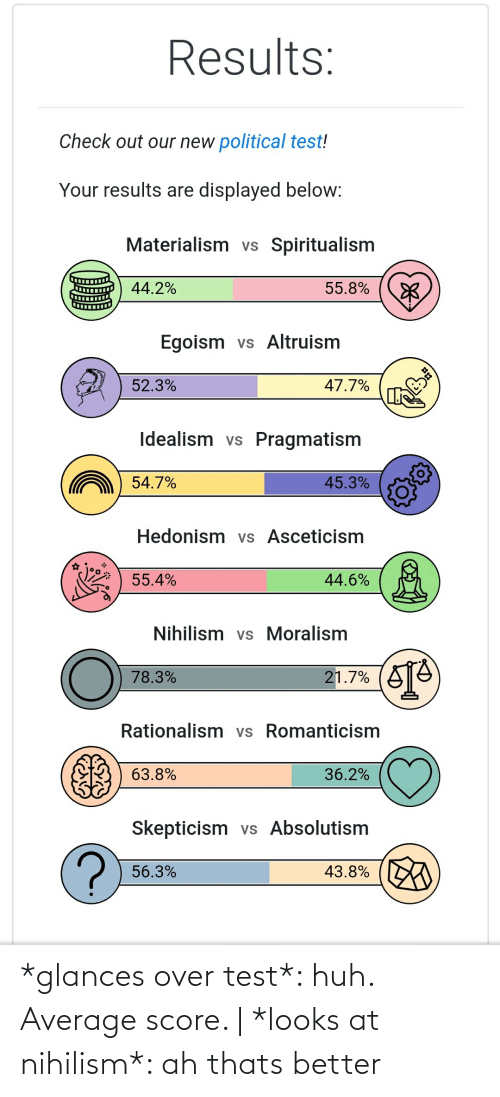 Ah Thats: *glances over test*: huh. Average score. | *looks at nihilism*: ah thats better