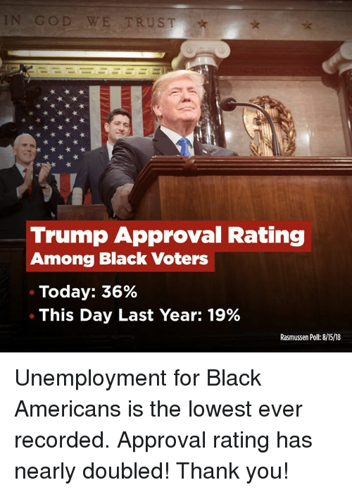 God, Thank You, and Black: GOD WE TRUST  Trump Approval Rating  Among Black Voters  Today: 36%  This Day Last Year: 19%  Rasmussen Poll:8/15/18 Unemployment for Black Americans is the lowest ever recorded. Approval rating has nearly doubled! Thank you!