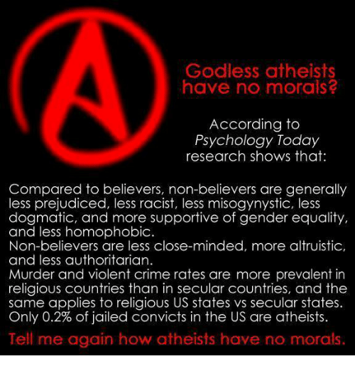 prevalent: Godless atheists  have no morals?  According to  Psychology Today  research shows that:  Compared to believers, non-believers are generally  less prejudiced, less racist, less misogynystic, less  dogmatic, and more supportive of gender equality,  and less homophobic.  Non-believers are less close-minded, more altruistic,  and less authoritarian  Murder and violent crime rates are more prevalent in  religious countries than in secular countries, and the  same applies to religious US states vs secular states.  Only 0.2% of jailed convicts in the US are atheists.  Tell me again how atheists have no morals.
