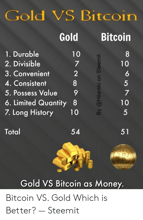 I Love Gold Meme: Gold VS Bitcoin  Bitcoin  Gold  1. Durable  10  2. Divisible  3. Convenient  4. Consistent  5. Possess Value  6. Limited Quantity 8  7. Long History  10  Total  54  51  AR  Gold VS Bitcoin as Money.  o5705n  By @Hilarski on Steemit  으728 Bitcoin VS. Gold Which is Better? — Steemit