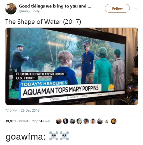 debuted: Good tidings we bring to you and..  @Anti_Cuddly  Follow  The Shape of Water (2017)  IT DEBUTED WITH $72 MILLION IN  U.S. TICKET  TODAY'S HEADLINES  AQUAMANTOPS MARY POPPINS  TODAY  HIGH 70 LOW 50  COCOA  7:10 PM -26 Dec 2018  19,973 Retweets 77,654 Likes goawfma:  ☠☠
