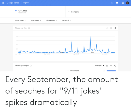 """9 11 jokes: Google Trends  Explore  9/11 jokes  Compare  Search term  2004 present  United States  All categories  Web Search  Interest over time  100  75  50  25  Note  Note  Jan 1,2018  Jan 1, 2004  Sep 1, 2008  May 1, 2013  Interest by subregion  Subregion  West Virginia  1  100  V Every September, the amount of seaches for """"9/11 jokes"""" spikes dramatically"""