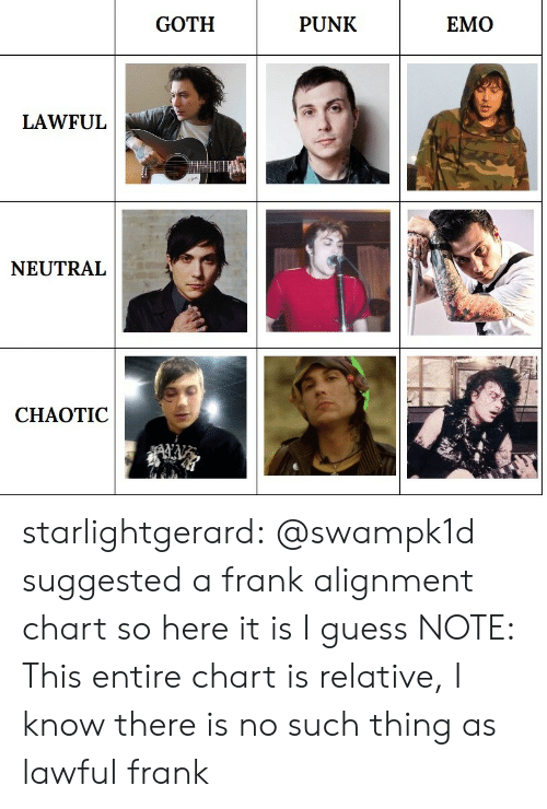 Lawful Neutral: GOTH  PUNK  EMO  LAWFUL  NEUTRAL  CHAOTIC starlightgerard: @swampk1d suggested a frank alignment chart so here it is I guess NOTE: This entire chart is relative, I know there is no such thing as lawful frank