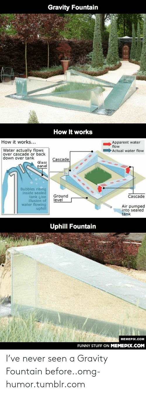 cascade: Gravity Fountain  How It works  How it works...  Apparent water  flow  Actual water flow  Water actually flows  over cascade or back  down over tank  Cascade  Glass  panel  Bubbles rising  inside sealed  tank give  illusion of  water flowing  uphill  Ground  level  Cascade  Air pumped  into sealed  tank  Uphill Fountain  MEMEPIX.COM  FUNNY STUFF ON MEMEPIX.COM I've never seen a Gravity Fountain before..omg-humor.tumblr.com