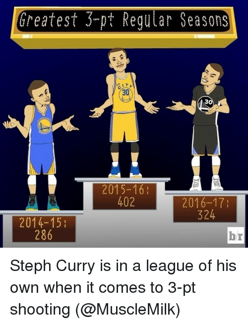 Sports, Steph Curry, and League: Greatest pt Regular Seasons  30  2015 16  2014 15  286  br Steph Curry is in a league of his own when it comes to 3-pt shooting (@MuscleMilk)