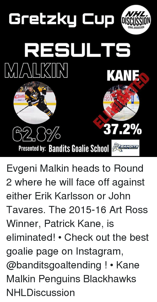 malkin: Gretzky Cup  OISCUSSION  CNHL DISCUSSION  RESULTS  MALKIN KANE  120  37 %  C2.0%  Presented by: Bandits Goalie Scho  EANDITS Evgeni Malkin heads to Round 2 where he will face off against either Erik Karlsson or John Tavares. The 2015-16 Art Ross Winner, Patrick Kane, is eliminated! • Check out the best goalie page on Instagram, @banditsgoaltending ! • Kane Malkin Penguins Blackhawks NHLDiscussion
