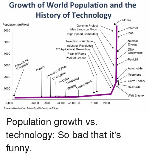 Growth Of World Population And The History Of Technology