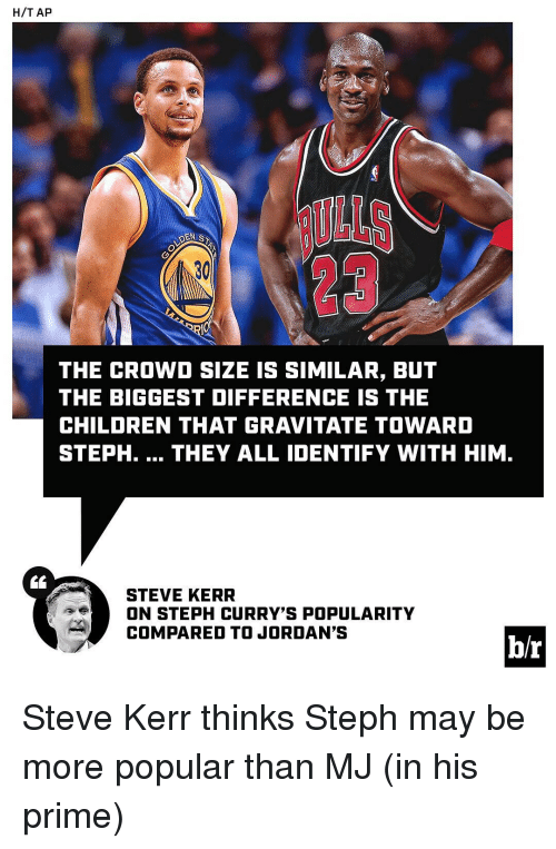 Sports, Steph Curry, and Steve Kerr: H/T AP  DEN SN  THE CROWD SIZE IS SIMILAR, BUT  THE BIGGEST DIFFERENCE IS THE  CHILDREN THAT GRAVITATE TOWARD  STEPH.  THEY ALL IDENTIFY WITH HIM  STEVE KERR  ON STEPH CURRY'S POPULARITY  COMPARED TO JORDAN'S  b/r Steve Kerr thinks Steph may be more popular than MJ (in his prime)