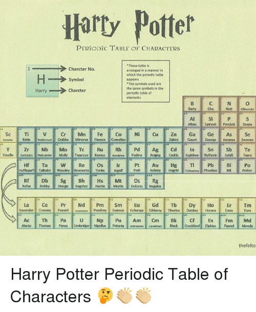 "Harry Potter, Memes, and Horace: Harty Potter  PERYODICTABLE OF CHARACTERS  .These table is  Charcter No.  arranged in a manner in  which the periodic table  H Symbol  ""The symbols used are  the same symbols in the  Charcter  Harry  periodic table of  elements  Abus Spinnet Perdue srape  Sc Ti v or Min Fe Co Ni Cu Zn Ga Ge As Se  Zabini Gaunt Gooree Armyous Severns  La Ce Pr Nd  Pm  Sm  Eu  Gd  Tb Dy Ho Er  Tm  Lavender Creevey  Parvati  Pomliney Seamus Echurwa Gederov Tiberius Dursley, Horace  Emie Tom  thefelto Harry Potter Periodic Table of Characters 🤔👏🏼👏🏼"