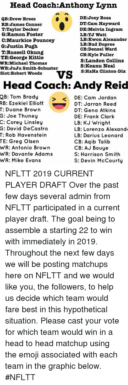 Aqib Talib: Head Coach:Anthony Lynn  DE:Joey Bosa  QB:Drew Brees  RB:James Conner  T:Taylor Deckeir  G:Ramon Foster  C:Maurkice Pouncey  G:Justin Pugh  T.Russell Okung  TE:George Kittle  WR:Michael Thomas  WR:JuJu Smith-Schuster  DT:Cam Hayward  DE:Melvin Ingram  LB:TJ Watt  LB:Kwon Alexander  LB:Bud Dupree  CB:Denzel Ward  CB:Kyle Fuller  S:Landon Collins  S:Keanu Neal  S:HaHa Clinton-Dix  Slot:Robert WoodsVS  Head Coach: Andy Reid  2B: Tom Brady  RB: Ezekiel Elliott  T: Duane Brown  DE: Cam Jordan  DT: Jarran Reed  DT: Geno Atkin:s  DE: Frank Clark  LB: KJ Wright  LB: Lorenzo Alexand  LB: Darius Leonard  CB: Aqib Talib  CB: AJ Bouye  S: Harrison Smith  S: Devin McCourty  G:  Joe Thuney  C: Corey Linsley  G: David DeCastro  T: Rob Havenstein  TE: Greg Olsen  WR: Antonio Brown  WR: Davante Adams  WR: Mike Evans NFLTT 2019 CURRENT PLAYER DRAFT  Over the past few days several admin from NFLTT participated in a current player draft. The goal being to assemble a starting 22 to win with immediately in 2019.   Throughout the next few days we will be posting matchups here on NFLTT and we would like you, the followers, to help us decide which team would fare best in this hypothetical situation. Please cast your vote for which team would win in a head to head matchup using the emoji associated with each team in the graphic below.   #NFLTT