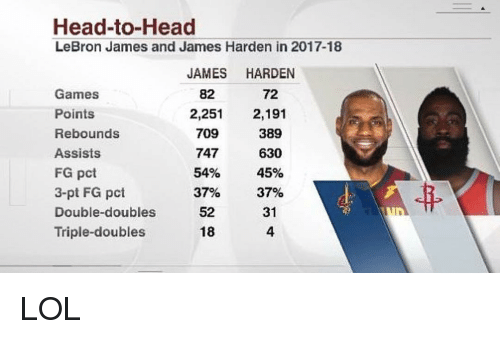 Head, James Harden, and LeBron James: Head-to-Head  LeBron James and James Harden in 2017-18  JAMES HARDEN  82  2,251 2,191  72  Games  Points  Rebounds  Assists  FG pct  3-pt FG pct  389  630  45%  37%  31  4  709  747  54%  37%  Double-doubles 52  Triple-doubles  18 LOL