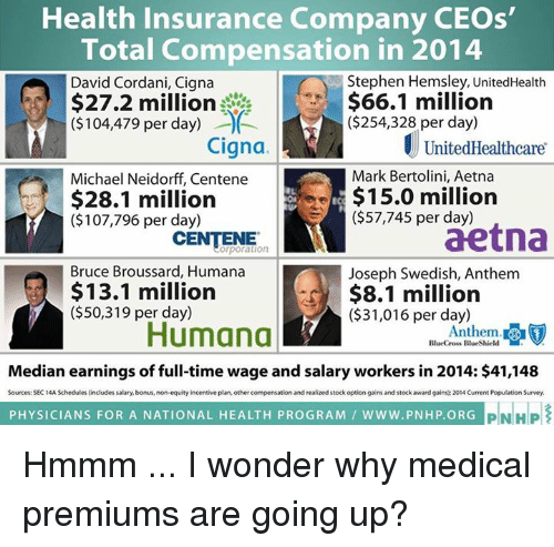 stock options: Health Insurance Company CEOs'  Total Compensation in 2014  Stephen Hemsley, UnitedHealth  David Cordani, Cigna  $66.1 million  $27.2 million  ($254,328 per day)  ($104,479 per day) 00  Cigna  UnitedHealthcare  Mark Bertolini, Aetna  Michael Neidorff, Centene  $15.0 million  $28.1 million  ($107,796 per day)  ($57,745 per day)  aetna  CENTENE  Bruce Broussard, Humana  Joseph Swedish, Anthem  $13.1 million  $8.1 million  ($50,319 per day)  ($31,016 per day)  Humana  Anthem.  BlueCross BlueShield  Median earnings of full-time wage and salary workers in 2014: $41,148  Sources: SEC 14A Schedules includes salary, bonus, non-equity incentive plan, other compensation and realized stock option gains and stock award gains: 2014 Current PopulationSurvey  PHYSICIANS FOR A NATIONAL HEALTH PROGRAM WWW. PNHP ORG  PIN HP Hmmm ... I wonder why medical premiums are going up?