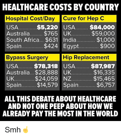 Egyption: HEALTHCARE COSTS BY COUNTRY  Hospital Cost/Day Cure for Hep C  USA  Australia.$765 UK  $5,220 USA $84,000  $59,000  $1,000  $900  Spain  $424 Egypt.  Bypass Surgery  Hip Replacement  USA.. $78,318 USA. $87,987  Australia... $28,888 UK  UK  Spain. $14,579 Spain  $16,335  $15,465  $6,757  $24,059 NZ  ALL THIS DEBATE ABOUT HEALTHCARE  AND NOT ONE PEEP ABOUT HOW WE  ALREADY PAY THE MOST IN THE WORLD Smh☝️