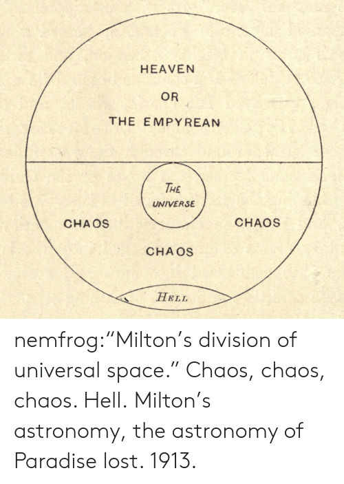 """Paradise: HEAVEN  OR  THE EMPY REAN  THE  UNIVERSE  CHAOS  CHAOS  CHA OS  HELL nemfrog:""""Milton's division of universal space."""" Chaos, chaos, chaos. Hell.Milton's astronomy, the astronomy of Paradise lost. 1913."""