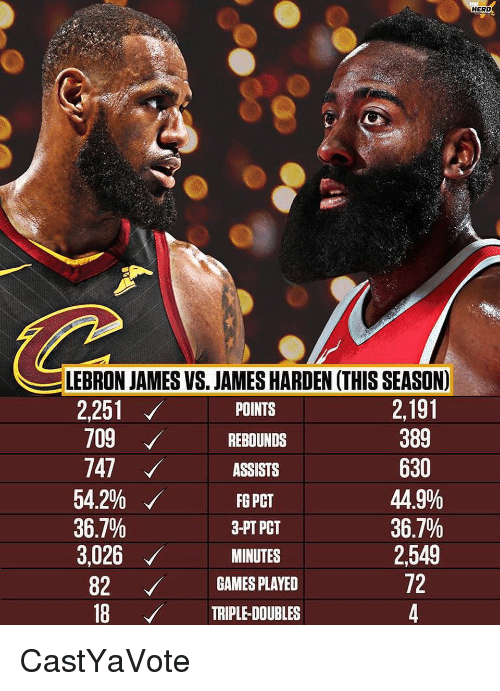 James Harden, LeBron James, and Nba: HERD  LEBRON JAMES VS. JAMES HARDEN (THIS SEASON)  2251  709 REBUNS  747  54.2%  36.7%  3,026MINUTES  2,191  389  630  44.9%  36.7%  2549  72  POINTS  ASSISTS  3-PT PCT  82GAMES PLAYED  18  18 TRIPLE-DOUBLES CastYaVote
