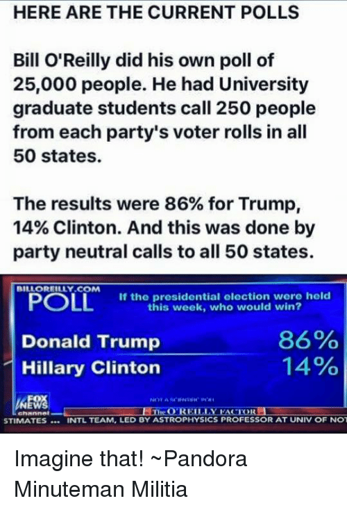 astrophysics: HERE ARE THE CURRENT POLLS  Bill O'Reilly did his own poll of  25,000 people. He had University  graduate students call 250 people  from each party's voter rolls in all  50 states.  The results were 86% for Trump,  14% Clinton. And this was done by  party neutral calls to all 50 states.  BILLOREILLY COM  POLL  If the presidential election were held  this week, who would win?  86%  Donald Trump  14%  Hillary Clinton  O REILLY  EACTORLI  STIMATES NTL TEAM, LED BY ASTROPHYSICS PROFESSOR AT UNIV OF NOT Imagine that!  ~Pandora   Minuteman Militia