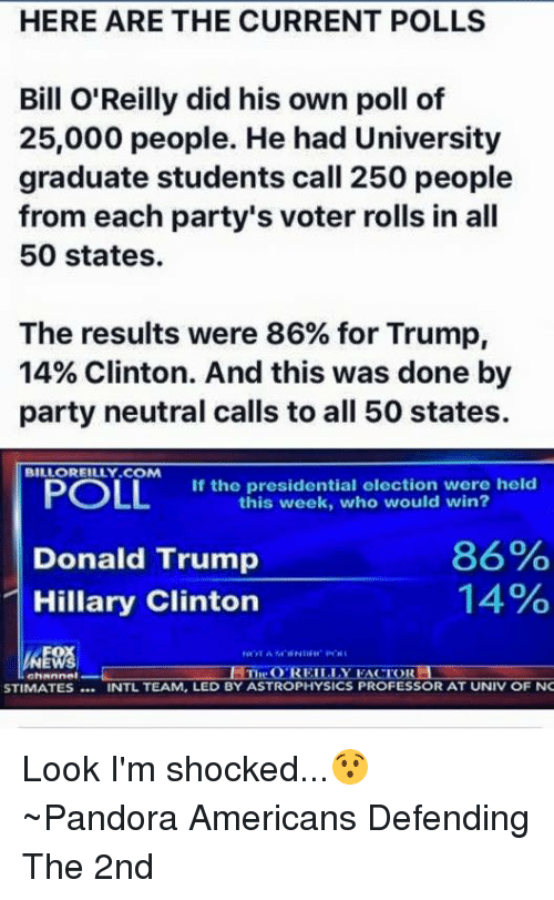Bill O'Reilly, Hillary Clinton, and Memes: HERE ARE THE CURRENT POLLS  Bill O'Reilly did his own poll of  25,000 people. He had University  graduate students call 250 people  from each party's voter rolls in all  50 states.  The results were 86% for Trump,  14% Clinton. And this was done by  party neutral calls to all 50 states.  BILLOREILLY COM  POLL  If the presidential election were held  this week, who would win?  86%  Donald Trump  14%  Hillary Clinton  O REILLY  EACTORLI  STIMATES INTL TEAM, LED BY ASTROPHYSICS PROFESSOR AT UNIV OF NC Look I'm shocked...😯 ~Pandora   Americans Defending The 2nd