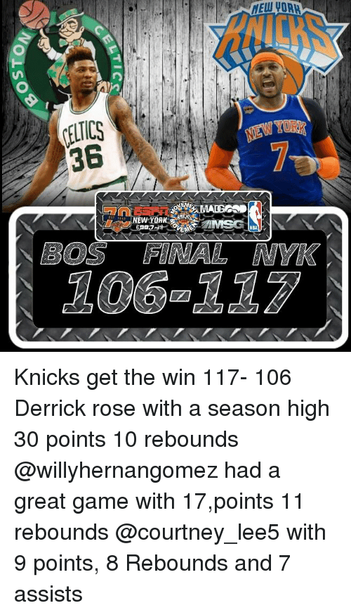 Celtic, Derrick Rose, and Memes: HEuiyoRM  O  CELTICS  NEWYORK,  NEA  BOS FINAL NYK  106-117  :00 Knicks get the win 117- 106   Derrick rose with a season high 30 points 10 rebounds @willyhernangomez had a great game with 17,points 11 rebounds  @courtney_lee5 with 9 points, 8 Rebounds and 7 assists