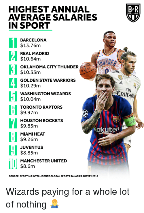 sporting: HIGHEST ANNUAL  AVERAGE SALARIES  IN SPORT  B-R  BARCELONA  $13.76m  REAL MADRID  $10.64m  OKLAHOMA CITY THUNDER  $10.33m  GOLDEN STATE WARRIORS  $10.29m  WASHINGTON WIZARDS  $10.04m  TORONTO RAPTORS  Fl  Emirate  I$9.97m  HOUSTON ROCKETS  $9.85m  MIAMI HEAT  $9.26m  Rakuten  I JUVENTUS  $8.85m  MANCHESTER UNITED  $8.6m  SOURCE: SPORTING INTELLIGENCE GLOBAL SPORTS SALARIES SURVEY 2018 Wizards paying for a whole lot of nothing 🤷♂️