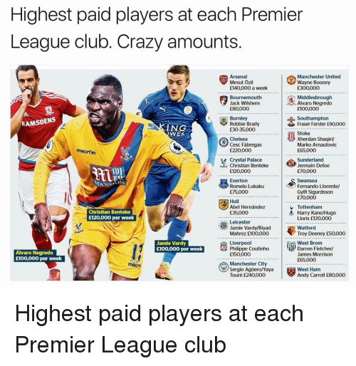 Jamie Vardy: Highest paid players at each Premier  League club. Crazy amounts  Manchester United  Mesut Ozil  Wayne Rooney  E140,000 a week  R00000  Middlesbrough  Bournemouth  Alvaro Negredo  Jack Wilshere  E80,000  E100,000  RAMSDENS  Burnley  Robbie Brady  Fraser Forster £90,ooo  ING  £30-35,000  WE  xherdan shaqiril  Chelsea  Marko Arnautovic  macron  E65.000  E220,000  Crystal Palace  Jermain Defoe  £120,000  E70,000  S ON  Fernando Llorente/  Romelu Lukaku  E75,000  Gylfi Sigurdsson  E70.000  Abel Hernandez  Tottenham  Christian Benteke  Harry Kane/Hugo  E35,000  E120,000 per week  Lloris £120,000  Leicester  Troy Deeney E50.000  Mahrez E100,000  Liverpoo  West Brom  Jamie Vardy  Darren Fletcher  Philippe Coutinho  £100,000 per week  Alvaro Negredo  James Morrison  E150.000  £100,000 per week  E65.000  macr  West Ham  Touré E240,000  Andy Carroll E80,000 Highest paid players at each Premier League club
