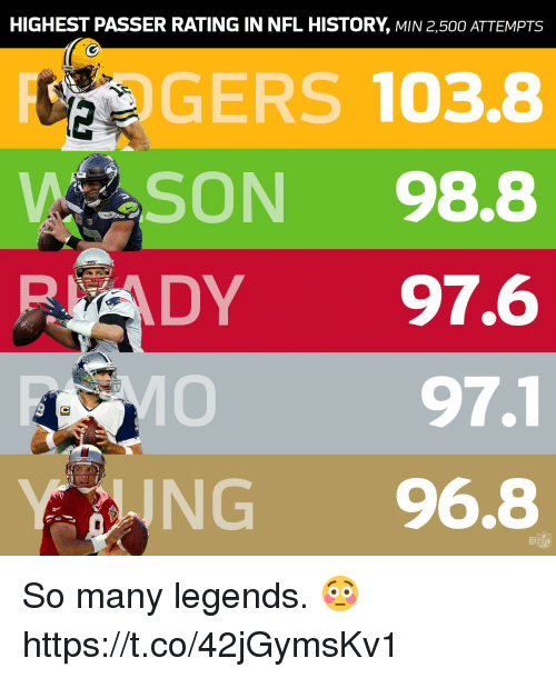 Memes, Nfl, and History: HIGHEST PASSER RATING IN NFL HISTORY, MIN 2,500 ATTEMPTS  GERS 103.8  SON 98.8  PADY 97.6  97.1  ING 96.8  @鼀  NFL So many legends. 😳 https://t.co/42jGymsKv1