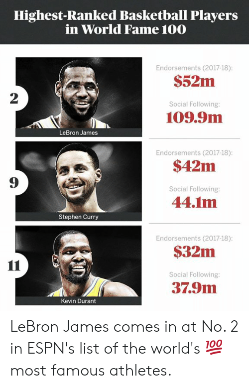 Most Famous: Highest-Ranked Basketball Players  in World Fame 100  Endorsements (2017-18)  $52m  2  Social Following  109.9m  LeBron James  Endorsements (2017-18)  $42m  Social Following:  44.1m  9  Stephen Curry  Endorsements (2017-18)  $32m  Social Following:  37.9m  Kevin Durant LeBron James comes in at No. 2 in ESPN's list of the world's 💯 most famous athletes.