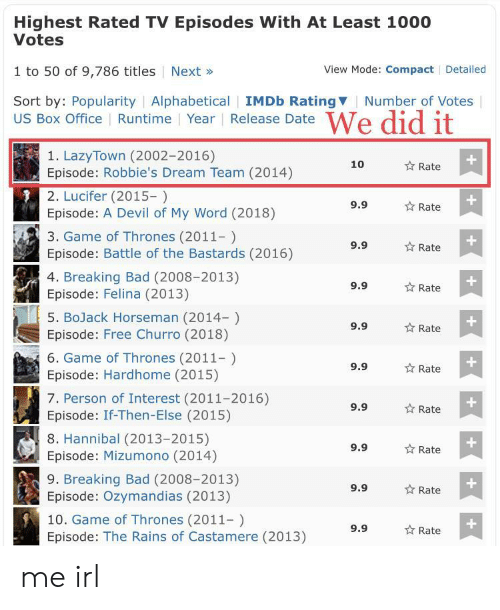 Lucifer: Highest Rated TV Episodes With At Least 1000  Votes  1 to 50 of 9,786 titles Next»  Sort by: Popularity | Alphabetical | IMDb RatingV  View Mode: Compact Detailed  Number of Votes  US Box Office Runtime Year Release Date  1. LazyTown (2002-2016)  Episode: Robbie's Dream Team (2014)  2. Lucifer (2015-)  Episode: A Devil of My Word (2018)  3. Game of Thrones (2011-)  Episode: Battle of the Bastards (2016)  4. Breaking Bad (2008-2013)  Episode: Felina (2013)  5. BoJack Horseman (2014-)  Episode: Free Churro (2018)  6. Game of Thrones (2011)  Episode: Hardhome (2015)  7. Person of Interest (2011-2016)  Episode: If-Then-Else (2015)  8. Hannibal (2013-2015)  Episode: Mizumono (2014)  9. Breaking Bad (2008-2013)  Episode: Ozymandias (2013)  10. Game of Thrones (2011-)  Episode: The Rains of Castamere (2013)  10  Rate  9.9  Rate  9.9  Rate  9.9  ☆ Rate  9.9  ☆ Rate  1  9.9  Rate  9.9  Rate  9.9  ☆ Rate  9.9  ☆ Rate  9.9  Rate me irl