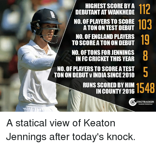 statics: HIGHEST SCORE BYA  112  A DEBUTANTATWANKHEDE  NO. OF PLAYERSTOSCORE  103  A TON ONTEST DEBUT  NO. OFENGLAND PLAYERS  TO SCOREATON ON DEBUT  NO. OF TONS FOR JENNINGS  IN FC CRICKET THIS YEAR  NO. OFPLAYERSTO SCORE ATEST  TON ON DEBUT VINDIASINCE2010  RUNS SCORED BY HIM  1548  IN COUNT 2016  CRIC TRACKER A statical view of Keaton Jennings after today's knock.