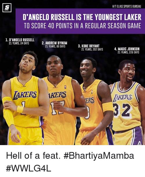 Memes, 🤖, and Score: HITELIAS SPORTS BUREAU  D'ANGELO RUSSELL IS THE YOUNGEST LAKER  TO SCORE 40 POINTS IN A REGULAR SEASON GAME  1. D'ANGELO RUSSELL  2. ANDREW BYNUM  21 YEARS, 24 DAYS  3. KOBE BRYANT  21 YEARS, 86 DAYS  4. MAGIC JOHNSON  21 YEARS, 202 DAYS  21 YEARS, 226 DAYS  LAKERS KERS  RAR  RS Hell of a feat.  #BhartiyaMamba #WWLG4L