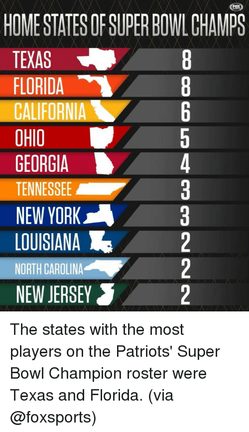 New Jersey: HOME STATES OF SUPER BOWL CHMPS  TEXAS  FLORIDA  CALIFORNIA  OHIO  GEORGIA  TENESSEE3  NEW YORK  LOUISIANA2  WORTH CAROLINA2  NEW JERSEY The states with the most players on the Patriots' Super Bowl Champion roster were Texas and Florida. (via @foxsports)