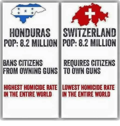 Guns, Memes, and Pop: HONDURAS SWITZERLAND  POP: 8.2 MILLION POP: 8.2 MILLION  BANS CITIZENS REQUIRES CITIZENS  FROM OWNING GUNS TO OWN GUNS  HIGHEST HOMICIDE RATE LOWEST HOMICIDE RATE  IN THE ENTIRE WORLD IN THE ENTIRE WORLD