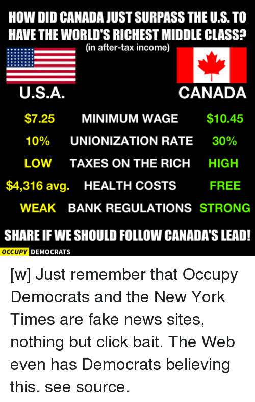 Memes, New York, and Taxes: HOW DID CANADA JUST SURPASS THE U.S. TO  HAVE THE WORLD'S RICHEST MIDDLE CLASS?  (in after-tax income)  U.S.A.  CANADA  $7.25  MINIMUM WAGE  $10.45  10%  UNIONIZATION RATE  30%  LOW TAXES ON THE RICH  HIGH  $4,316 avg  HEALTH COSTS  FREE  WEAK BANK REGULATIONS  STRONG  SHAREIF WE SHOULD FOLLOW CANADA SLEAD!  OCCUPY DEMOCRATS [w]  Just remember that Occupy Democrats and the New York Times are fake news sites, nothing but click bait.   The Web even has Democrats believing this.   see source.