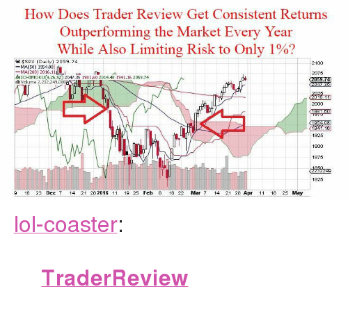 """Tinyurl: How Does Trader Review Get Consistent Returns  Outperforming the Market Every Year  While Also Limiting Risk to Only 1%?  9.0 $SPX (Daily) 2059.74  -MA(SO) 1954.08  -MA(200) 2016.11  MICHIMOKU(9,26,52) 2047.35 1981.60 2014.48 1941.16 2059.74  th volume 2,232,249,088  2075  2000  1925  1900  1875  1825  9 16 23 Dec 7 14 21 28 2016 1119 25 Feb 8 16 22 Mar 7 14 21 28 Apr 11 18 25 May <p><a href=""""http://lol-coaster.tumblr.com/post/161142686907/traderreview"""" class=""""tumblr_blog"""">lol-coaster</a>:</p><blockquote><p><b><a href=""""http://tinyurl.com/poshest-trading-software"""">TraderReview</a></b></p></blockquote>"""