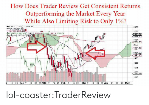 Tinyurl: How Does Trader Review Get Consistent Returns  Outperforming the Market Every Year  While Also Limiting Risk to Only 1%?  9.0 $SPX (Daily) 2059.74  -MA(SO) 1954.08  -MA(200) 2016.11  MICHIMOKU(9,26,52) 2047.35 1981.60 2014.48 1941.16 2059.74  th volume 2,232,249,088  2075  2000  1925  1900  1875  1825  9 16 23 Dec 7 14 21 28 2016 1119 25 Feb 8 16 22 Mar 7 14 21 28 Apr 11 18 25 May lol-coaster:TraderReview