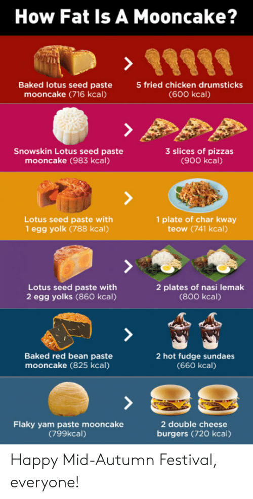 drumsticks: How Fat Is A Mooncake?  Baked lotus seed paste5 fried chicken drumsticks  mooncake (716 kcal)  (600 kcall)  Snowskin Lotus seed paste  mooncake (983 kcal)  3 slices of pizzas  (900 kcal)  Lotus seed paste with  1 egg yolk (788 kcal)  1 plate of char kway  teow (741 kcal)  Lotus seed paste with  2 egg yolks (860 kcal)  2 plates of nasi lemak  (800 kcal)  Baked red bean paste  mooncake (825 kcal)  2 hot fudge sundaes  (660 kcal)  Flaky yam paste mooncake  (799kcal)  2 double cheese  burgers (720 kcal) Happy Mid-Autumn Festival, everyone!