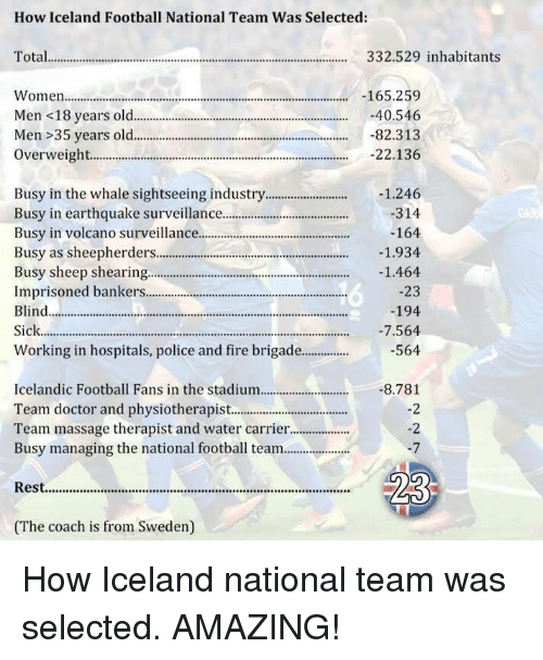Doctor, Fire, and Massage: How Iceland Football National Team Was Selected  Total.........  332.529 inhabitants  165.259  Women  -40.546  Men <18 years old  Men 35 years old  -82.313  22.136  Overweight..............................  Busy in the whale sightseeing industry  1.246  Busy in earthquake surveillance  314  Busy in volcano surveillance  164  Busy as sheepherders............................................................  1.934  Busy sheep shearing.........................................  1.464  Imprisoned bankers.  23  Blind.....................................................  194  -7.564  Sick  Working in hospitals, police and fire brigade...............  564  Icelandic Football Fans in the stadium  8.781  Team doctor and physiotherapist.  Team massage therapist and water carrier...................  Busy managing the national football team.....................  Rest.......................................................  (The coach is from Sweden) How Iceland national team was selected. AMAZING!