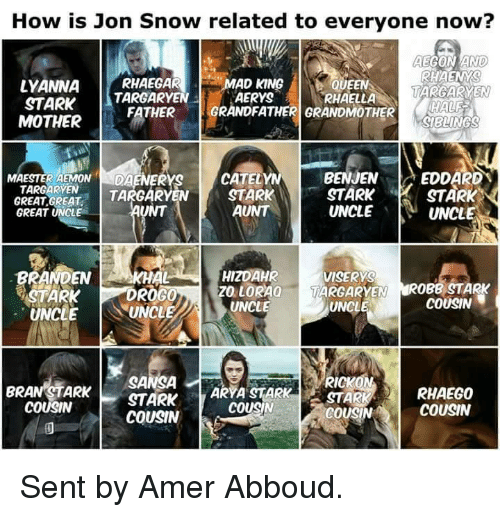 Game of Thrones: How is Jon Snow related to everyone now?  AEGON AND)  RHAENYS  LYANNA  RHAEGAR  AD KING  QUEEN  MARGARYEN  YRHAELLA  TARGARYEN  STARK  GRANDFATHER GRANDMOTHER  FATHER  MOTHER  BENJEN  A EDDARD  CATELYN  MAESTERAEMON  DA  TARGARYEN  STARK  STARK  STARK  TA  GREAT GREAT  AUNT  UNCLE  UNCL  GREAT UNCLE  BRANDEN  HIZDAHR  AKHAL  VISERYS  ROGO  ZO LORAa  TARGARYEN  OBB STARK  STARK  COUSIN  UNCLE  UNCLE  UNCL  RICKON  SANSA  ARYA STARK  BRAN STARK  RHAEG0  STARK  COUSIN  COUSIN  COUSIN  COUSIN Sent by Amer Abboud.