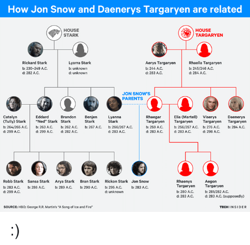 "Memes, Jon Snow, and Sansa Stark: How Jon Snow and Daenerys Targaryen are related  HOUSE  HOUSE  TARGARYEN  STARK  Lyarra Stark  Rickard Stark  Aerys Targaryen  Rhaella Targaryen  b: 230-249 AC.  b: unknown  b: 244 AJC.  b: 245/246 AC.  d: 284 AC.  d: 282 AC.  d: unknown  d: 283 AC.  JON SNOW'S  PARENTS  Elia Martelo viserys Daenerys  Catelyn  Eddard  Brandon  Benje  Lyanna  Rhaegar  (Tully) Stark Ned"" Stark Stark  Stark  Stark  Targaryen  Targaryen  Targaryen  Targaryen  b: 264/265 AC.  b: 263 AJC.  b: 262 AC.  b: 267 AC,  b: 266/267 AC.  b: 259 A.C.  b: 256/257 A C. b: 276 AC.  b: 284, AJC,  d: 299 AJC.  d: 283 A.C.  d: 298 A.C.  d: 299 A.C. d: 282 AC.  d: 283 AC, d: 283 AJC.  Robb Stark Sansa Stark  Arya Stark  Bran Stark  Rickon Stark Jon Snow  Rhaenys  Aegon  Targaryen  Targaryen  b: 283 A.C. b: 286 AMC. b: 289 A.C.  b: 290 ANC.  b: 295 ANC, b: 283 ANC.  d: 299 A.C.  b: 280 AC, b: 281/282 AC.  d: unknown  d: 283 AJC. d: 283 A/C. (supposedly)  TECH INSIDER  SOURCE: HBO: George R.R. Martin's ""A Song of Ice and Fire"" :)"