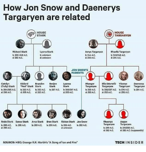 "Rickon: How Jon Snow and Daenerys  Targaryen are related  HOUSE  HOUSE  TARGARYEN  STARK  Lyarra Stark  Rickard Stark  Rhaella Targaryen  Aerys Targaryen  b, 230-249 AC.  unknown  244 AC.  245/246 AC.  dt 282 AJC.  unknown  d: 283 AC  d: 284 AC.  JON SNOW S  PARENTS  Catalyn  Elia (MartelD Visorys Daonorys  Eddard  Brandon  Benjen Lyanna  Rhaeger  CTully Stark Ned Stark Stark  Stark  Stark  Targaryen Targaryen  Targaryen  Targaryen  b 264/265 AC,  203 AC, 262 AC, 267 AC, 266/267 AC.  b. 250/257 Act, b 27s AC.  b, 259 ANC.  d 283AC.  d 290 AC,  d: 299 AC.  d: 282 AC.  d 283 AC d: 283 AC, d: 298 AC.  Robb Stark Sansa Stark  Arya Stark  Bran Stark  Rickon Stark Jon Snow  Rhaenys  Aegon  Targaryen  Targaryen  283 A,C,  b: 286 AMC.  b: 289 A.C.  b 290 AC,  233 AC.  d: 299 AC.  280AC.  b: 281/282 AC.  unknown  d 283 AC,  d: 283 AC, supposedly  TECH INSIDER  SOURCE: HBO: George R.R. Martin's ""A Song of lce and Fire"""