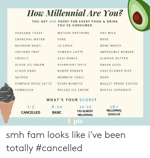 Unicorn Frap: How Millennial Are You?  Ноw  YOU GET ONE POINT FOR EVERY FOOD & DRINK  YOU'VE CONSUMED  MATCHA ANYTHING  OAT MILK  AVOCADO TOAST  ROSE  CHARCOAL WATER  POKE  LA CROIX  RAINBOW BAGEL  BONE BROTH  UNICORN FRAP  TUMERIC LATTE  IMPOSSIBLE BURGER  CRONUT  AÇAI BOWLS  ALMOND BUTTER  GREEN JUICE  BLACK ICE CREAM  OVERNIGHT OATS  CLOUD EGGS  RAMEN BURGER  CAULIFLOWER RICE  QUINOA  MERMAID TOAST  ВОВА  PUMPKIN SPICE LATTE  SUSHI BURRITO  BULLET PROOF COFFEE  КОМBUCHА  ROLLED ICE CREAM  WAFFLE SANDWICH  WHAT'S YOUR SCORE?  6-10  16+  1 5  11-15  MILLENNIAL  YAS ALMOST  CANCELLED  BASIC  GOALS AF  MILLENNIAL  t pix smh fam looks like i've been totally #cancelled