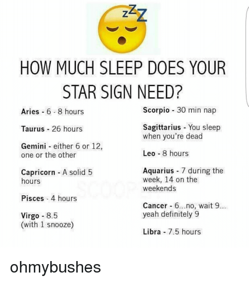 Definitely, Memes, and Aquarius: HOW MUCH SLEEP DOES YOUR  STAR SIGN NEED?  Scorpio  30 min nap  Aries  6 8 hours  Sagittarius You sleep  Taurus 26 hours  when you're dead  Gemini either 6 or 12  Leo 8 hours  one or the other  Aquarius 7 during the  Capricorn A solid 5  week, 14 on the  hours  weekends  Pisces 4 hours  Cancer 6...no, wait 9  yeah definitely 9  Virgo  8.5  (with 1 snooze)  Libra 7.5 hours ohmybushes