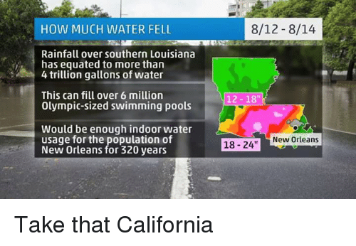 How Much Water Fell Rainfall Over Southern Louisiana Has Equated To More Than 4 Trillion Gallons