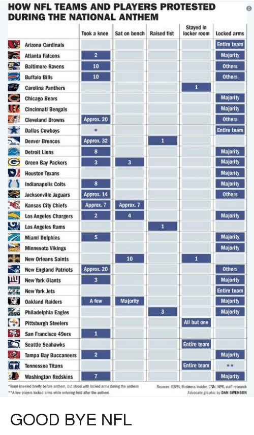 a research on the nfl and the teams detroit lions and san francisco 49ers to determine which one is  The detroit lions are a professional american football team based in detroit,  michigan the lions compete in the national football league (nfl) as a  member club  they are one of four current teams and the only nfc team to  have not yet  from 1977–2001), the san francisco 49ers (17 seasons from  1950–1966), the.