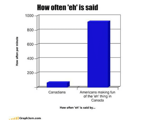 Graph Jam: How often Teh is said  1000  800  E 600  400  200  Canadians  Americans making fun  of the 'eh' thing in  Canada  How often eh is said by...  til Graph Jam.com