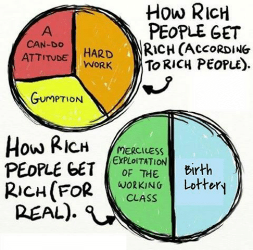hard work: How RICH  PEOPLE GET  RICH (ACCORDING  TO RICH PEOPLE)  A  CAN-DO  HARD  WORK  ATTITUDE  GUMPTION  How RICH  PEOPLE GET  RICH(FOR  REAL)  MERCILESS  EXPLOITATION  OF THE  Birth  Lottery  WORKING  CLASS